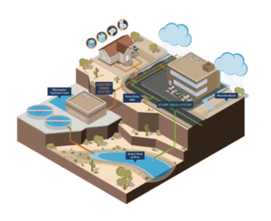 diagram showing that the stormwater goes through a filter system.